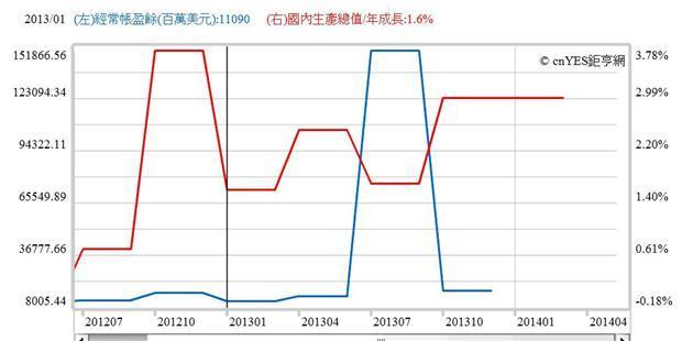 圖七:台灣經濟成長率與經常帳餘額曲線圖,鉅亨網指標