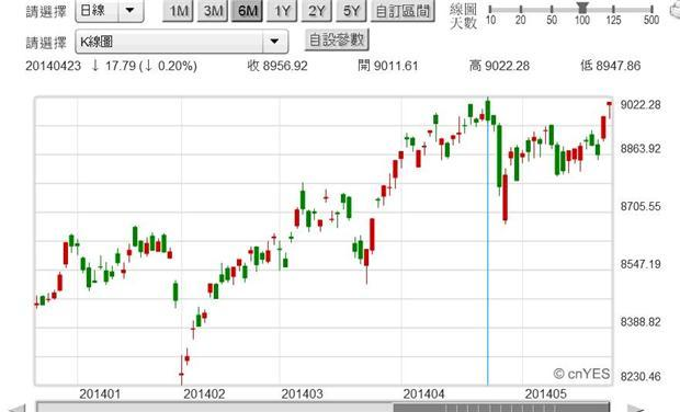 圖一:台股加權股價指數日K線圖,鉅亨網首頁