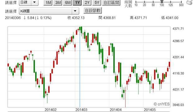 圖二:美國NASDAQ科技類股指數日K線圖,鉅亨網首頁