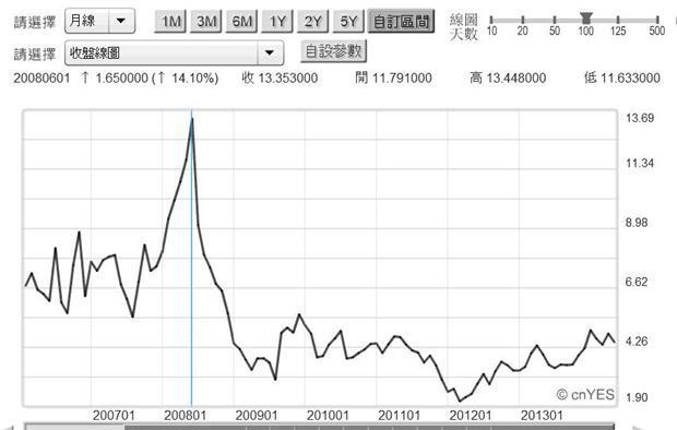 圖三:紐約天然氣近月價格曲線圖,鉅亨網首頁