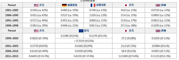 圖一:國際貨幣基金SDR權重變化,自網路「維基百科」下載