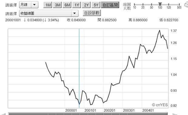 圖三:歐元的開始1999年1月1日,鉅亨網首頁