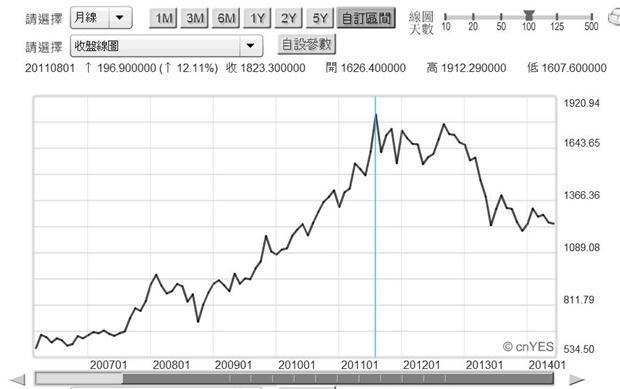圖二:金價與美元兌換月曲線圖,鉅亨網指標