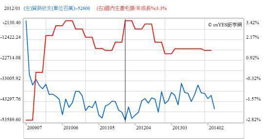 (圖二:美國經濟成長率與貿易逆差曲線圖,鉅亨網指標)