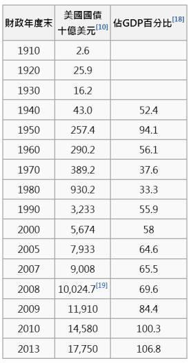 (圖四:美國國債統計表,下載自維基百科「美國國債」篇)