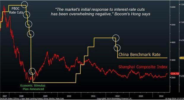 彭博:經濟數據不佳 中國若降息 股市恐下挫 | 鉅亨網 - 外資
