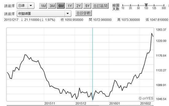 圖五:黃金價格日曲線圖,鉅亨網黃金