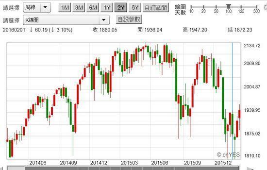 圖四:美股S&P 500股價指數周K線圖,鉅亨網美股