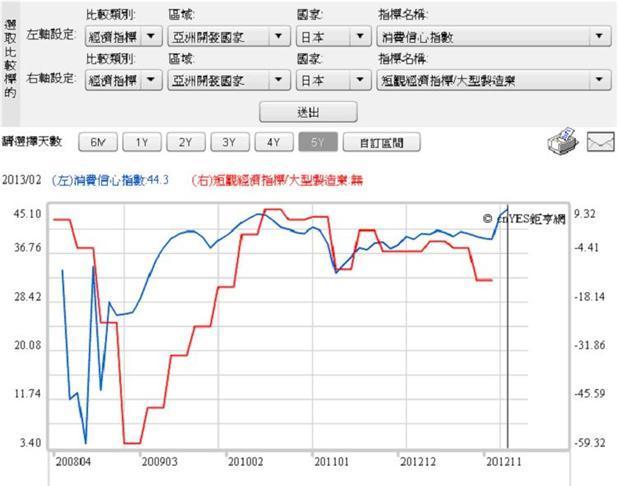 圖五:日本製造業指數與消費信心,鉅亨網指標