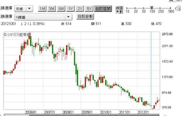 圖六:日本Panasonic股價,鉅亨網首頁
