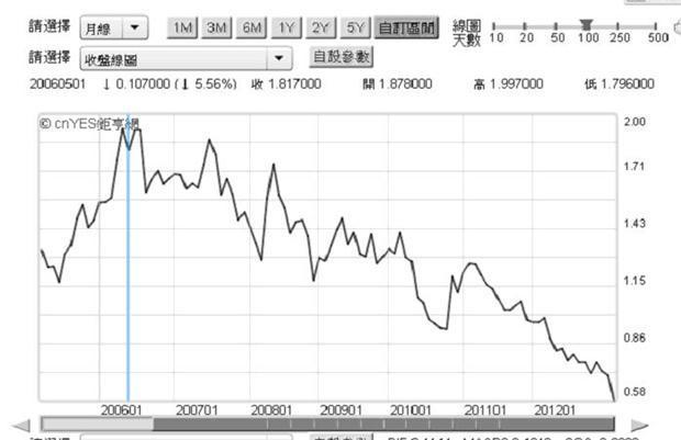 圖三:日本十年期公債殖利率,鉅亨網債券