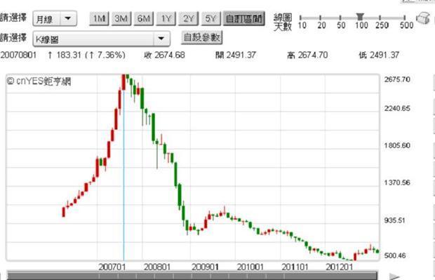圖二:斯洛維尼亞股價指數,鉅亨網首頁