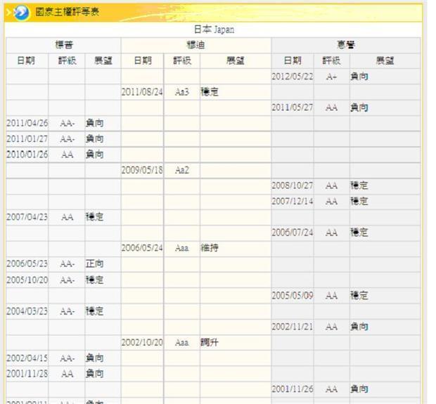 圖四:日本主權信用評等,鉅亨網金融