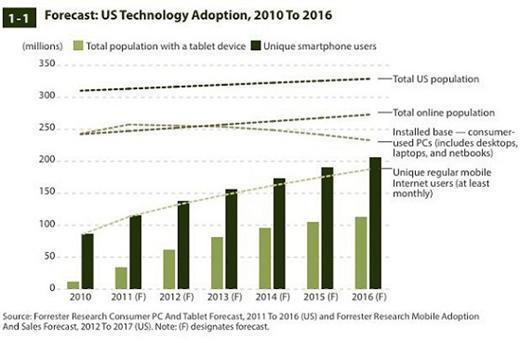 Forrester 2010-2016年美國上網人口型態變動預估圖。(圖取自TechCrunch)
