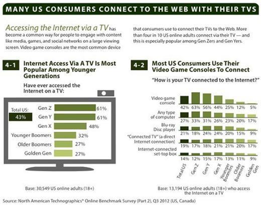 Forrester美國消費者使用電視產品上網的比較圖表。(圖取自TechCrunch)