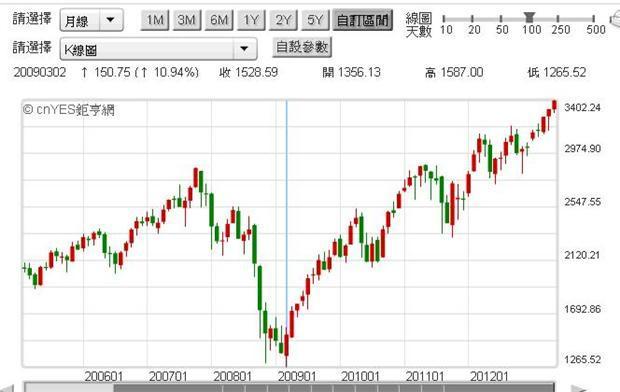 〈鉅亨主筆室〉QE對道瓊之利多還能持續多久? | 鉅亨網 - 鉅亨新視界