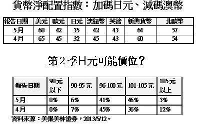美銀美林調查:4成6經理人預估日元Q2恐見105元 | 鉅亨網 - 外匯
