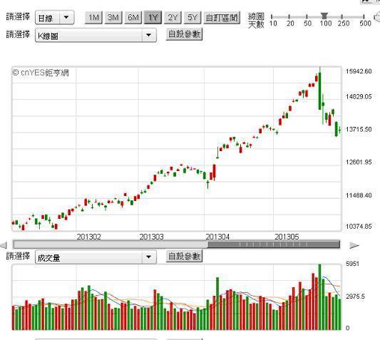 〈鉅亨主筆室〉債券殖利率異常是股市風險重要指標! | 鉅亨網 - 鉅亨新視界