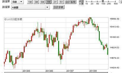 圖一:道瓊工業股價指數日K線圖,鉅亨網首頁