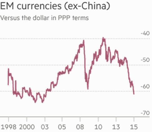 新興市場貨幣(扣除中國以及通膨因素) 圖片來源:瑞士信貸