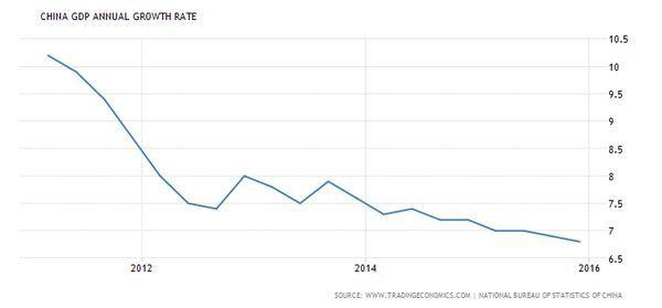 中國 GDP 年化成長率 圖片來源:tradingeconomics