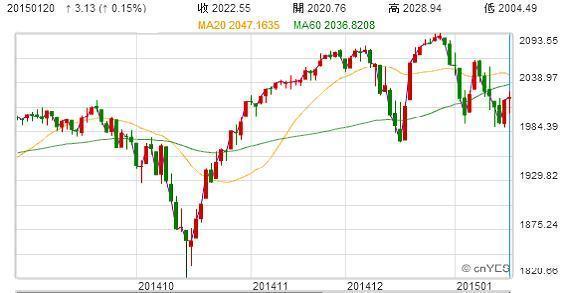 【Jim男專欄】如何運用技術分析判斷股票型基金買賣點? | 鉅亨網 - 時事