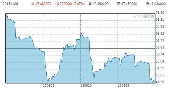 紐約鐵礦石價格日線走勢圖 (2015年一月至今)