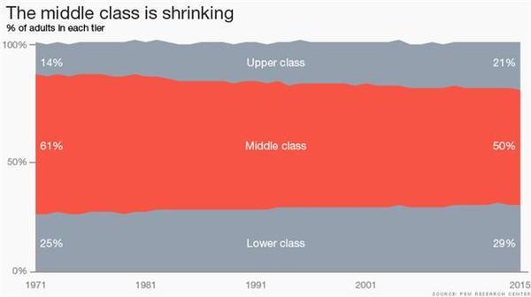 美國中產階級正逐漸萎縮。 (圖:CNNMoney)