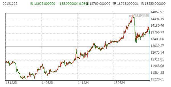 美元兌印尼盾近兩年來日線走勢圖