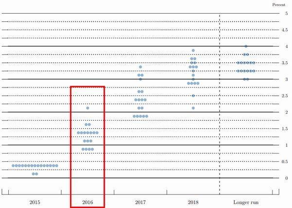十二月 FOMC 會議利率意向散點圖 圖片來源:federalreserve