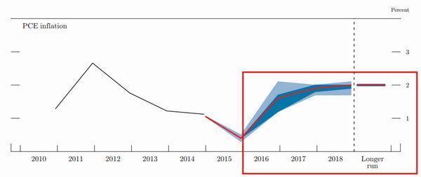 FOMC委員會對於PCE的通膨預期 圖片來源:美國聯準會