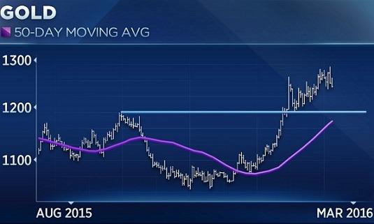 圖二。(紫線:金價50日移動均線。來源:AFP)