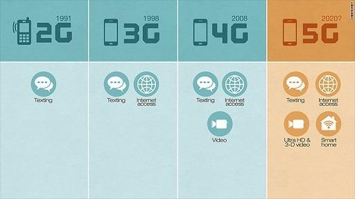 5G技術預估將在2020年被採用