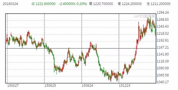 黃金日線走勢圖 (近一年以來變化)