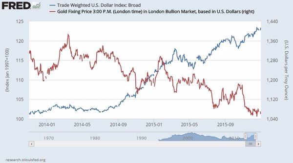 紅:黃金金價表現 藍:貿易美元加權指數 圖片來源:Fred
