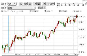 〈鉅亨主筆室〉歐美股市會突破多空僵局? | 鉅亨網 - 鉅亨新視界