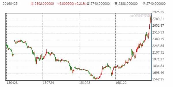 上海螺紋鋼日線走勢圖 (近一年以來表現)