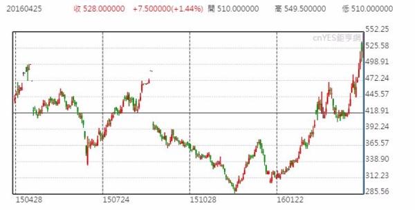 大連鐵礦砂日線走勢圖 (近一年以來表現)