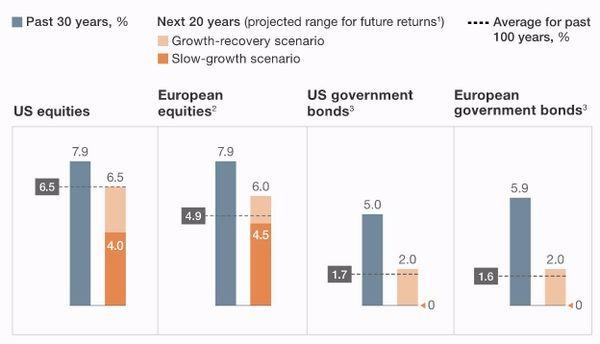 麥肯錫估計美歐股、債市未來20年表現將會遠遠不如過去30年 圖片來源:McKinsey