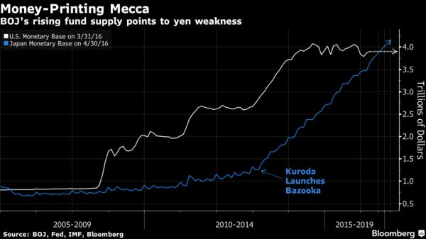 白:美國聯準會貨幣基數規模 藍:日本央行貨幣基數規模 圖片來源:Bloomberg