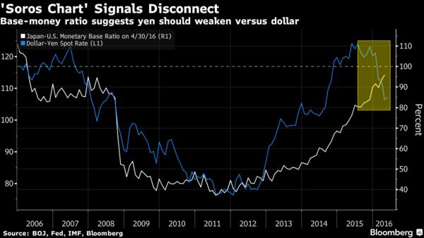 白:日本與美國貨幣基數之比值 藍:美元兌日元現貨匯價水準 圖片來源:Bloomberg