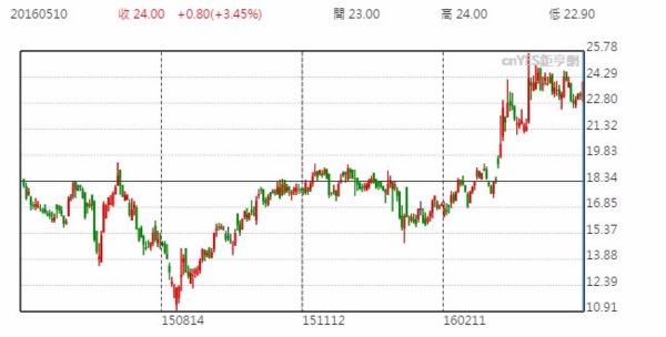 舜宇光學股價日線走勢圖 (近一年以來表現)
