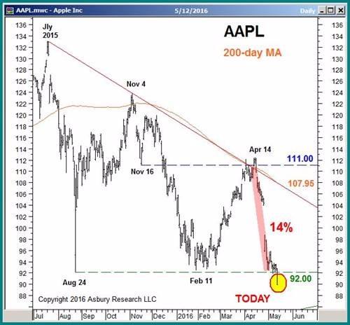 蘋果股價正式跌破 92 美元技術面支撐 圖片來源:Asbury Research