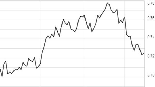 中國經濟數據不如預期!澳元摔至10週新低