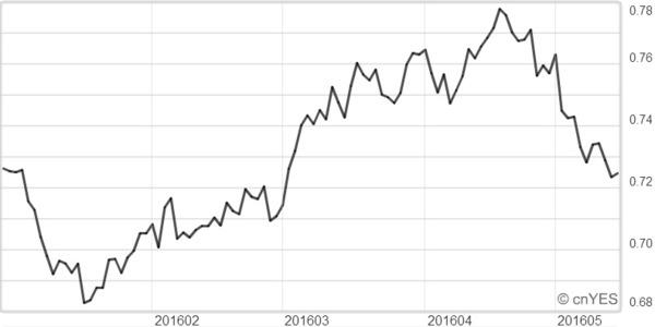 澳元兌美元近月走勢線圖。
