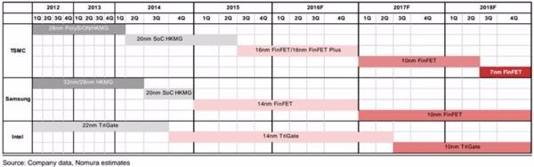 野村此前預估台積電將在 2018 年 Q3 邁入 7 奈米製程 圖片來源:Nomura Holdings