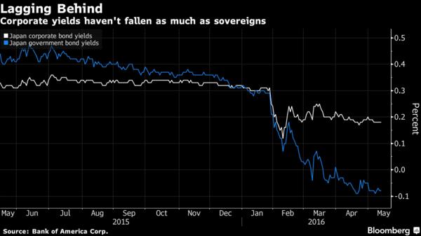 白:日本公司債殖利率走勢圖 藍:日本公債殖利率走勢圖 圖片來源:Bloomberg