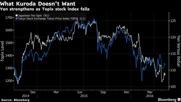 白:美元兌日元走勢圖 藍:東證指數走勢圖 圖片來源:Bloomberg