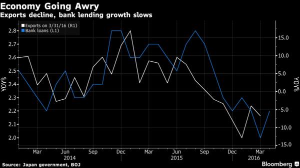 白:日本出口年增率 (右軸) 藍:日本銀行貸款放貸年增率 (左軸) 圖片來源:Bloomberg