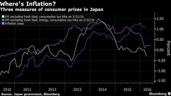 ->白:日本核心通膨率 藍:日本超核心通膨率 粉:Inflation Swap之通膨預期 圖片來源:Bloomberg